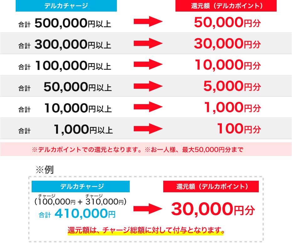 最大1,200万円分還元!