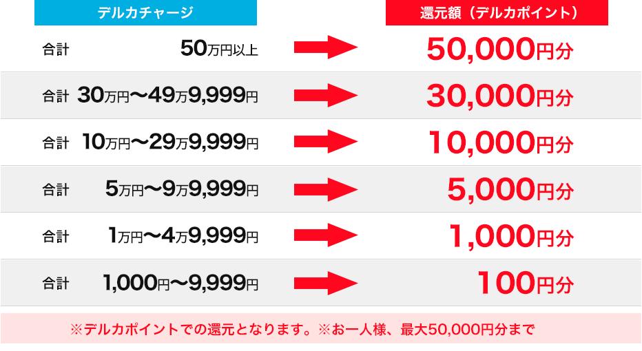 チャージで最大5万円分!