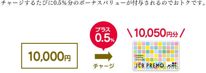 10,000円をチャージすると、10,050円分に!