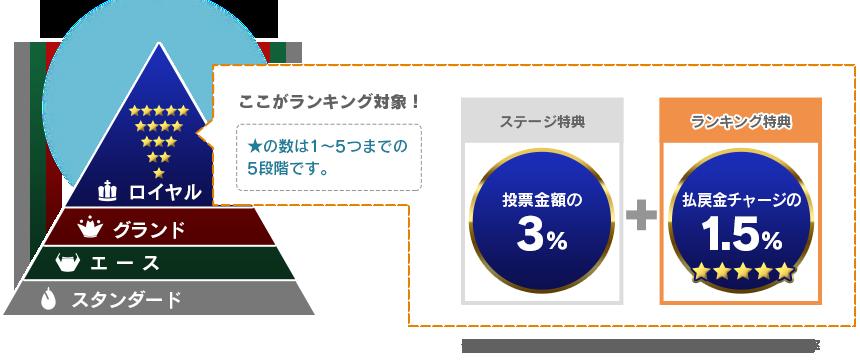 ランキングはロイヤルステージのみです。★の数は1~5つまでの5段階です。