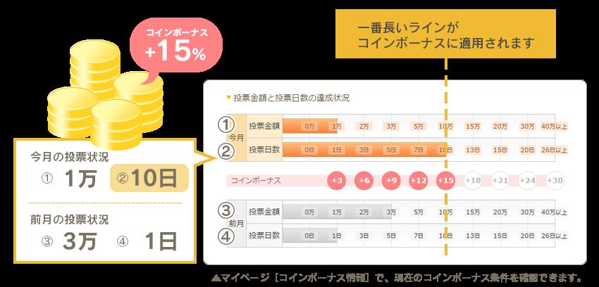 マイページ[コインボーナス情報]で、現在のコインボーナス条件を確認できます。