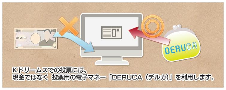 Kドリームスでの投票には、現金ではなく 投票用の電子マネー「DERUCA(デルカ)」を利用します。
