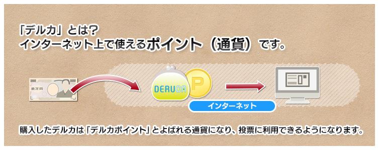 「デルカ」とは?インターネット上で使えるポイント(通貨)です。 購入したデルカは「デルカポイント」とよばれる通貨になり、投票に利用できるようになります。